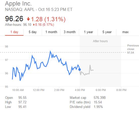 苹果发布会全程无惊喜 股价随大盘走低